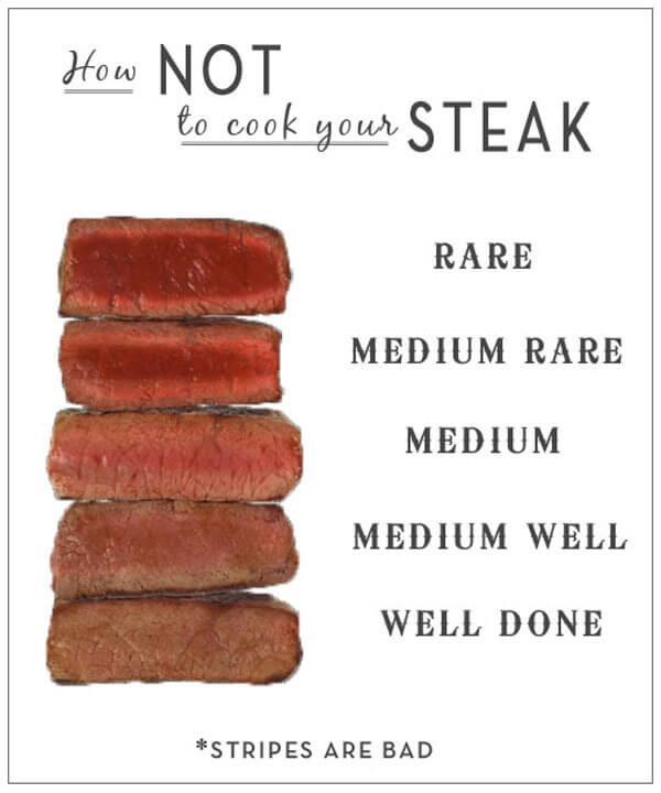 phân loại độ chín của thịt